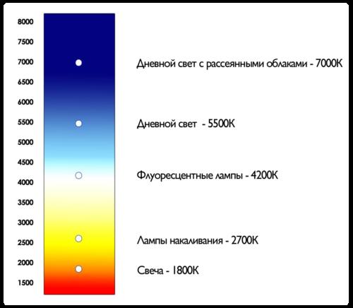 Цветовая теплопередача потолков Тиффани